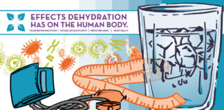 4 effects of dehydration on the body