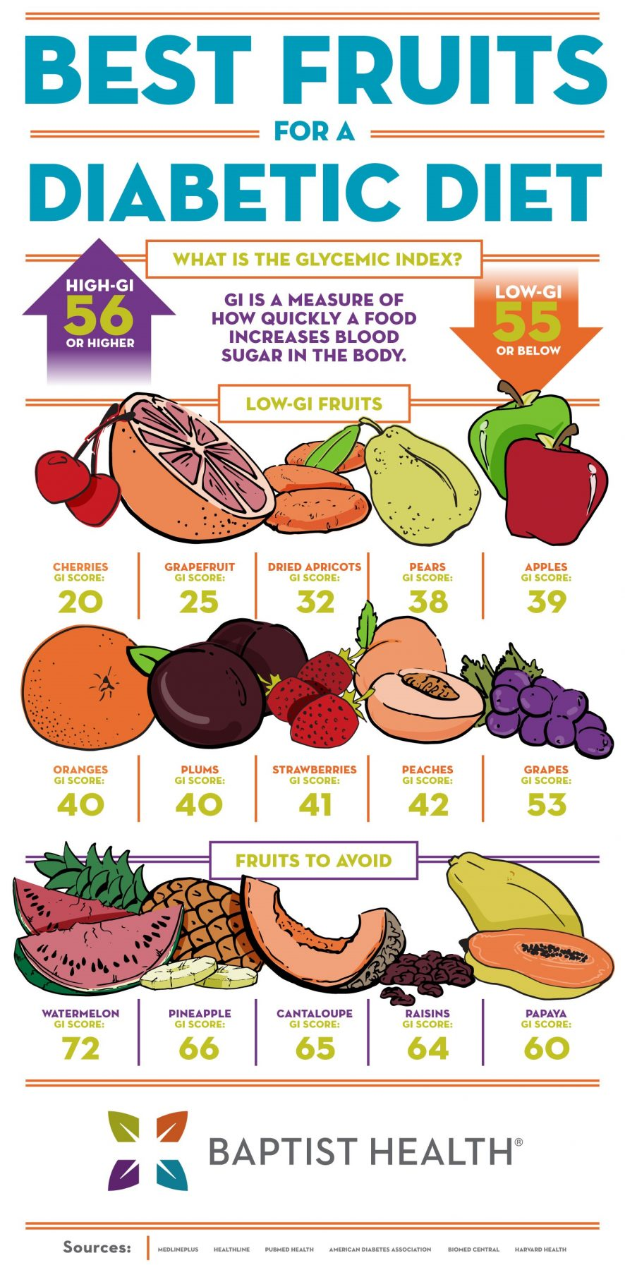 Best Fruits For A Diabetic Diet Baptist Health Blog The simple glycemic index guidelines. best fruits for a diabetic diet