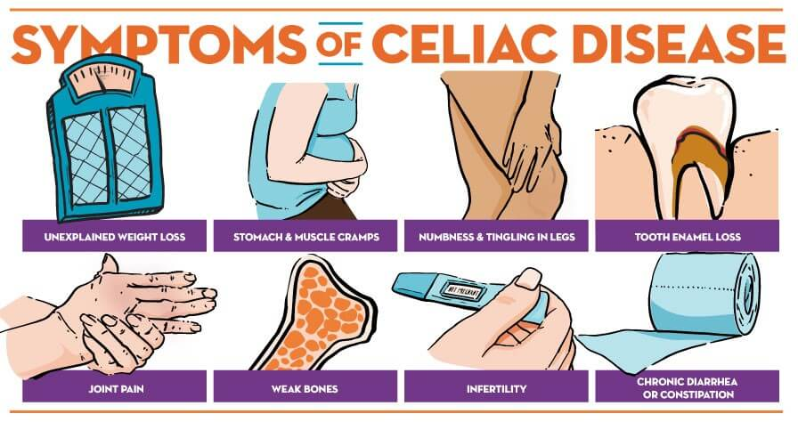 celiac disease symptoms