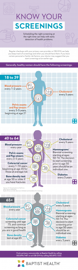 Know Your Screenings Infographic
